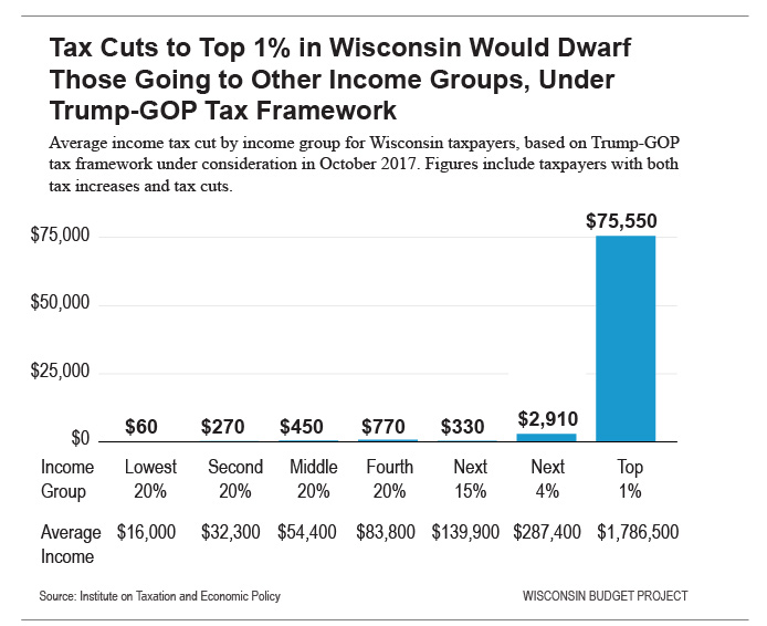 Tax Cuts to Top 1% in Wisconsin Would Dwarf Those Going to Other Income Groups, Under Trump-GOP Tax Framework