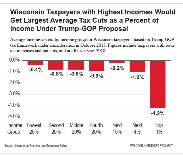 Wisconsin Taxpayers with Highest Incomes Would Get Largest Average Tax Cuts as a Percent of Income Under Trump-GOP Proposal