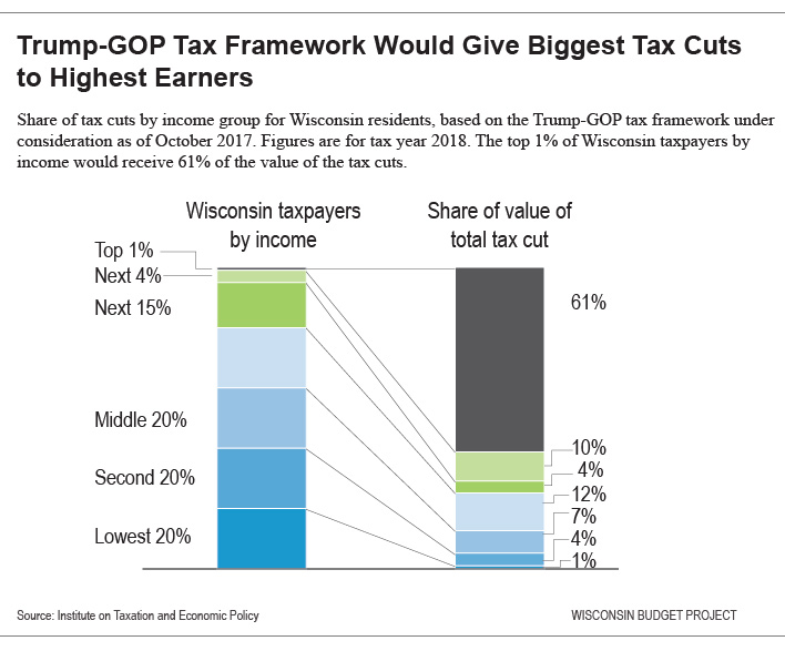 Trump-GOP Tax Framework Would Give Biggest Tax Cuts to Highest Earners