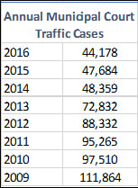 Annual Municipal Court Traffic Cases. Source: Milwaukee Municipal Court.