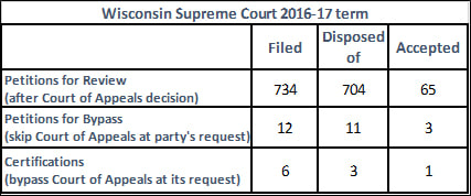 There were only four appeals that skipped the Court of Appeals and went straight to the State Supreme Court during the high court's last term. The new Foxconn legislation will require the Court of Appeals to certify every appeal involving a government decision about Foxconn.