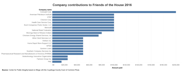 Company contributions to Friends of the House 2016.