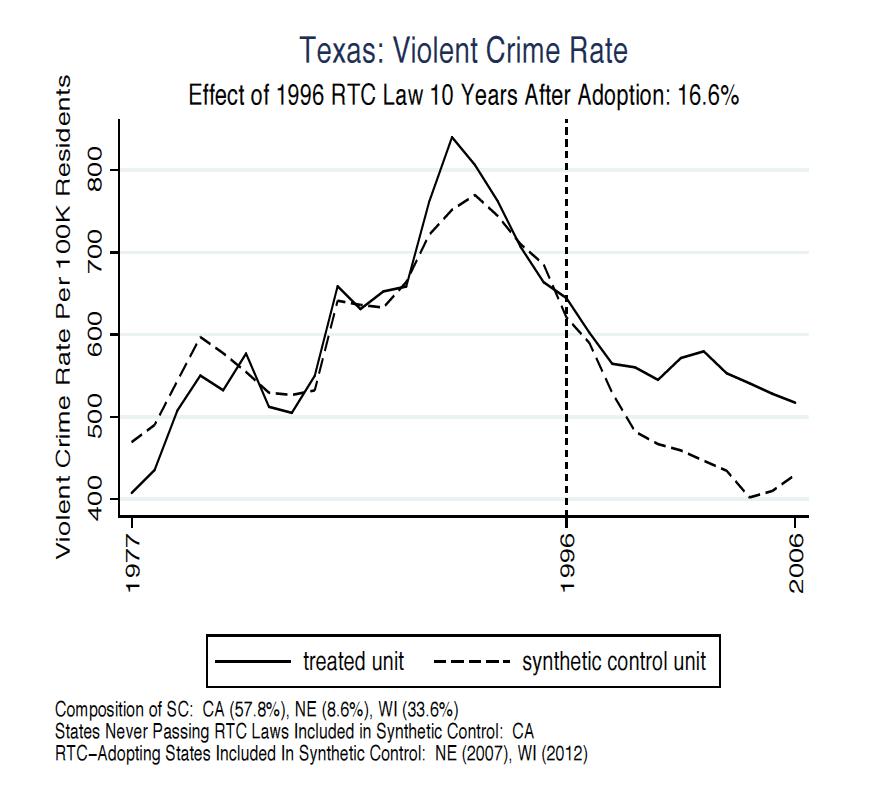 Texas Violent Crime Rate