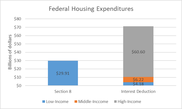 Federal Housing Expenditures