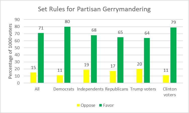 Set Rules for Partisan Gerrymandering