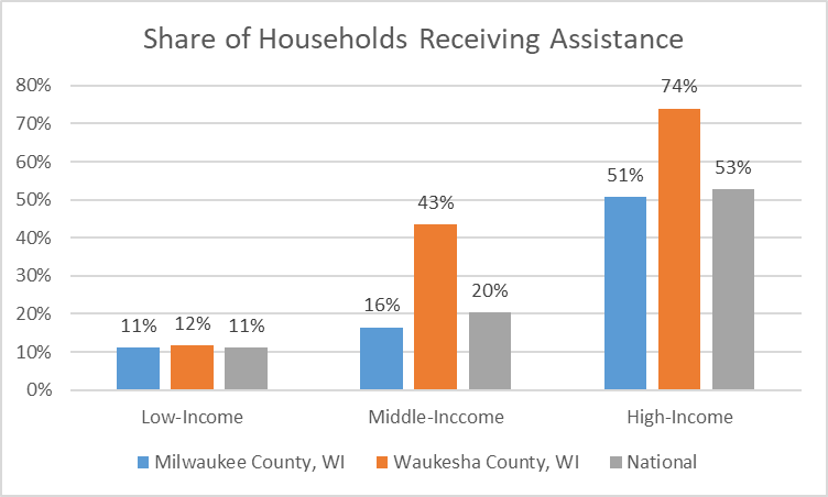 Share of Households Receiving Assistance