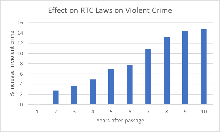 Effect of RTC Laws on Violent Crime