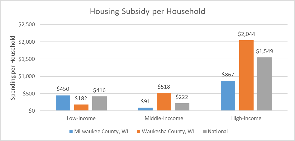 Housing Subsidy per Household