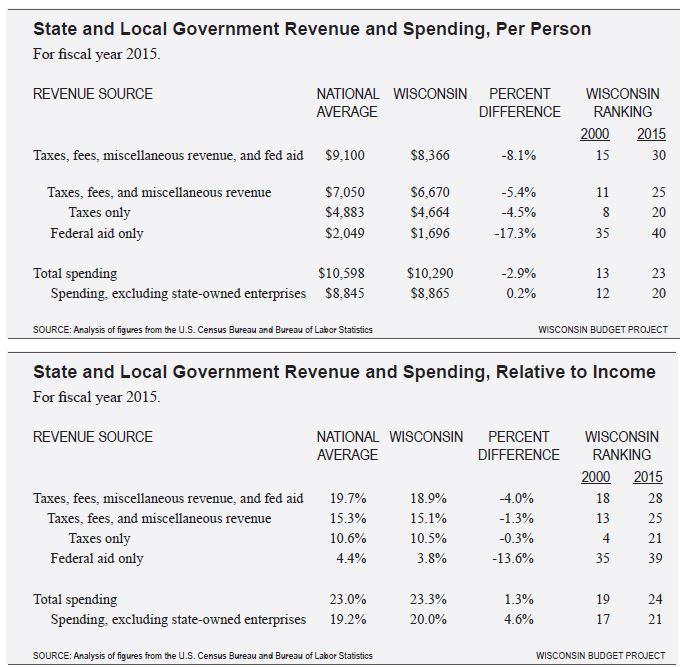 State and Local Government Revenue and Spending