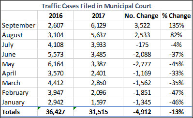 Traffic Cases Filed in Municipal Court. Source: Milwaukee Municipal Court.