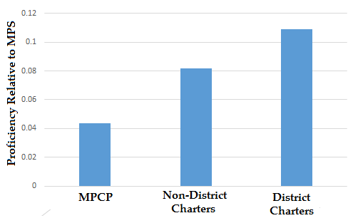 Proficiency Relative to MPS