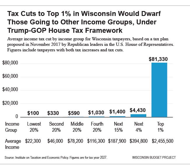 Wisconsin Budget: Trump-GOP Tax Plan In Five Charts