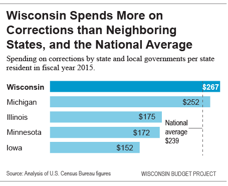 Wisconsin Spends More on Corrections than Neighboring States, and the National Average