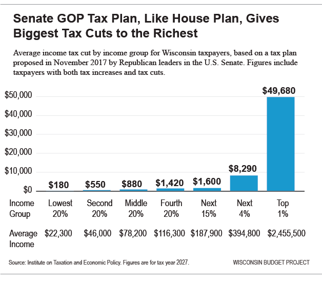 Senate GOP Tax Plan, Like House Plan, Gives Biggest Tax Cuts to the Richest