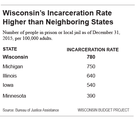 Wisconsin's Incarceration Rate Higher than Neighboring States