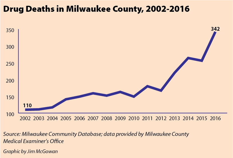 Drug Deaths in Milwaukee County, 2002-2016
