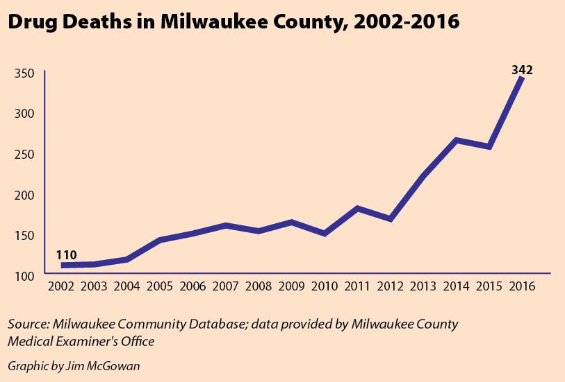 Drug Deaths in Milwaukee County, 2002-2016