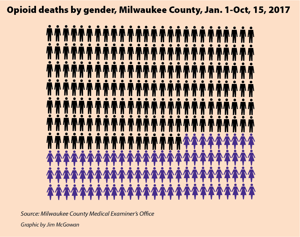 Opioid deaths by gender, Milwaukee County, Jan. 1-Oct, 15, 2017
