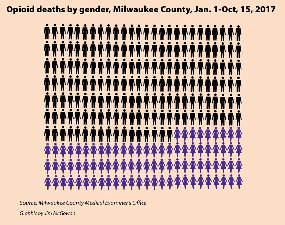 Opioid deaths by gender, Milwaukee County, Jan. 1-Oct, 15, 2017