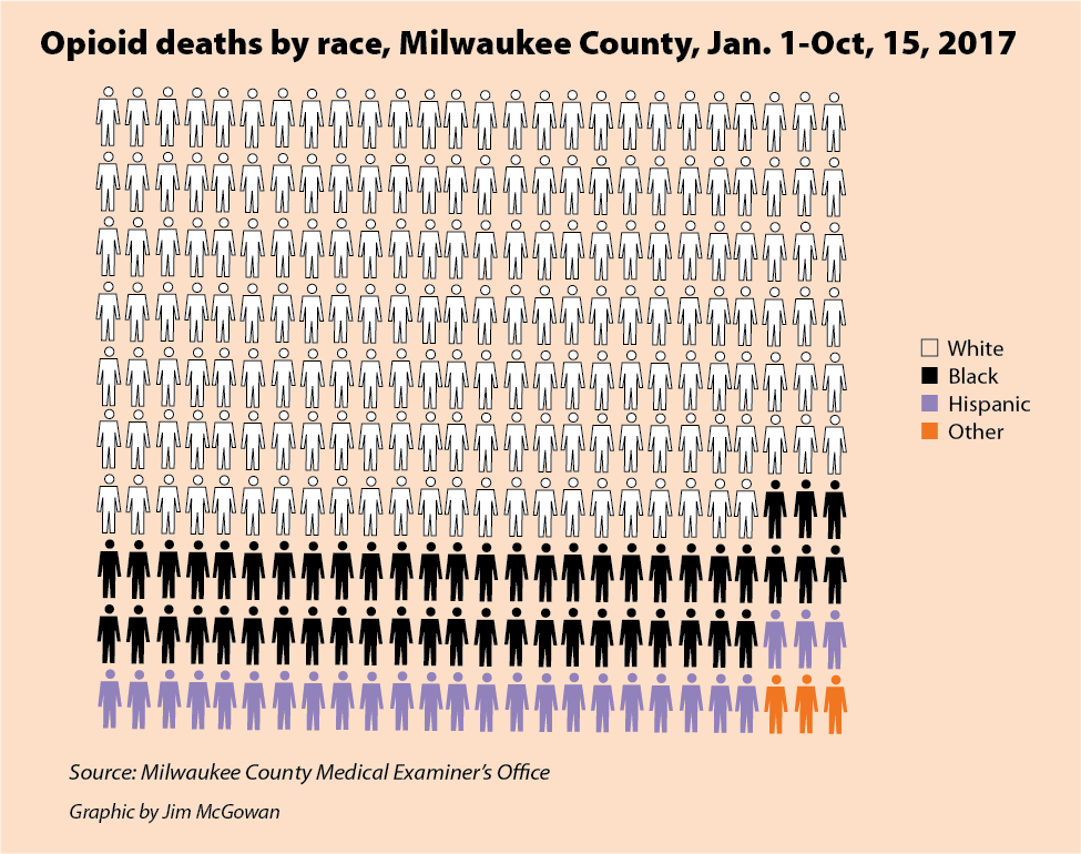 Opioid deaths by race, Milwaukee County, Jan. 1-Oct, 15, 2017