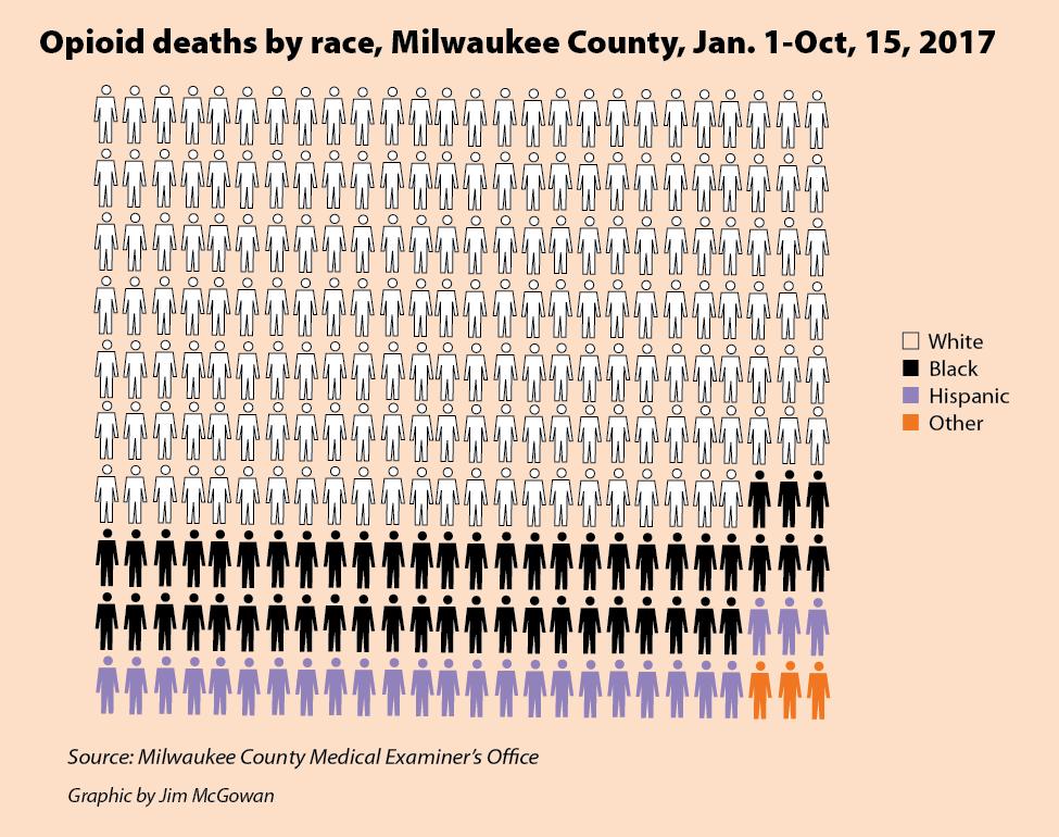 Opioid deaths by race, Milwaukee County, Jan. 1-Oct, 15, 2017