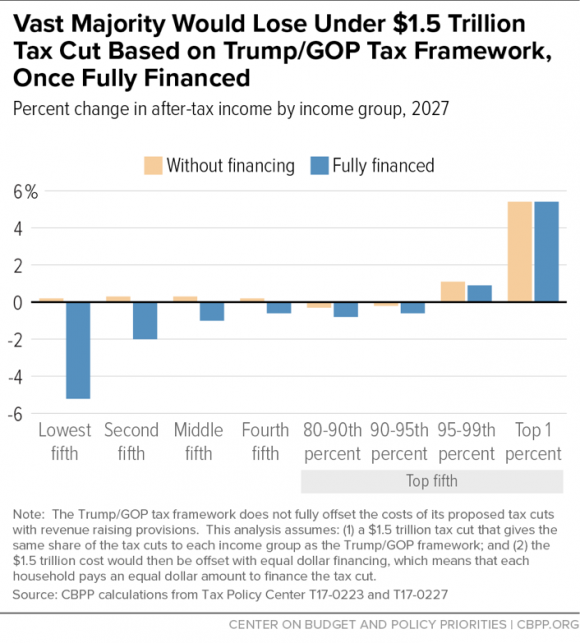 Wisconsin Budget: Trump-GOP Tax Plan In Five Charts