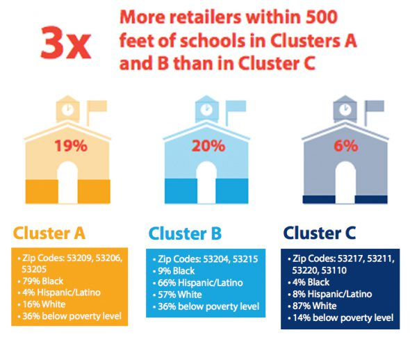 Black and Latino neighborhoods are three times more likely to have a retailer within 500 feet of a school than neighborhoods that are mostly white. Graphic courtesy of the Milwaukee Collaborative Project.