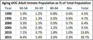 Aging Adult Inmate Population as % of Total Population. Source: DOC