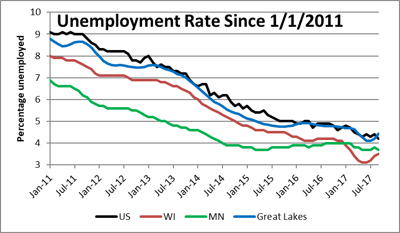 Unemployment Rate Since 1/1/2011