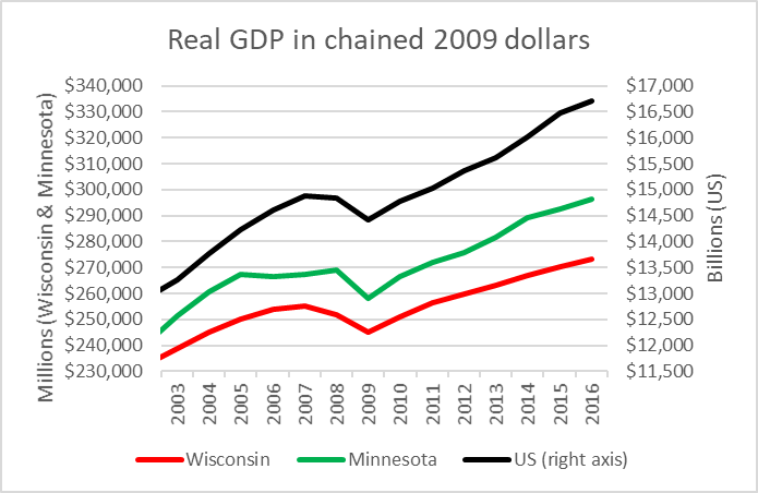 Real GDP in chained 2009 dollars