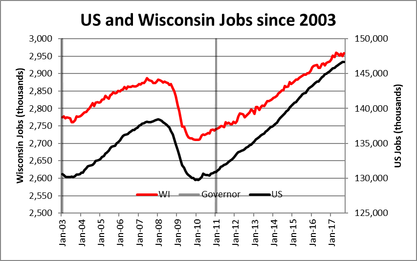 US and Wisconsin Jobs since 2003