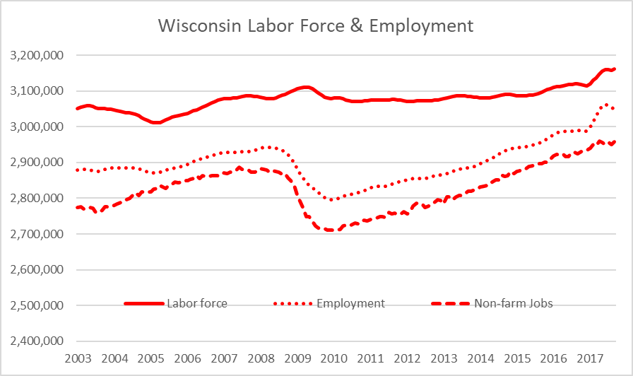 Wisconsin Labor Force & Employment