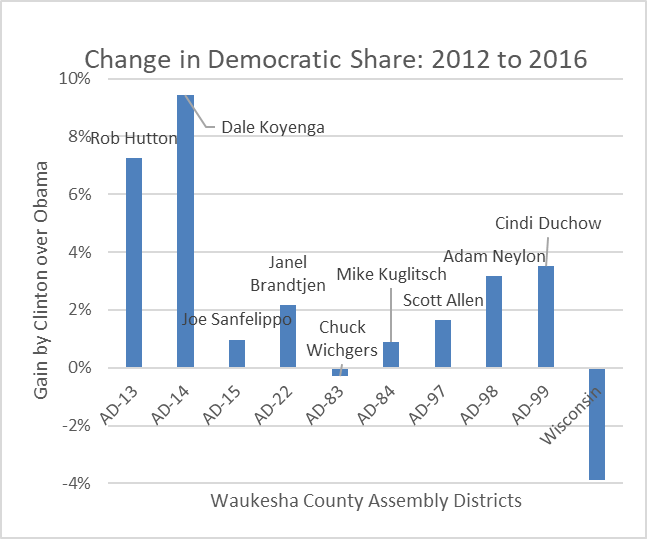 Change in Democratic Share: 2012 to 2016