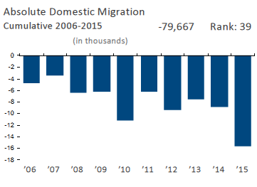Absolute Domestic Migration Cumulative 2006-2015
