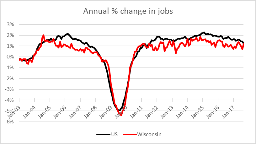 Annual % change in jobs
