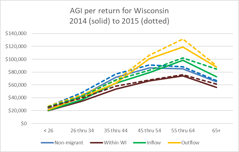 AGI per return for Wisconsin 2014 (solid) to 2015 (dotted)