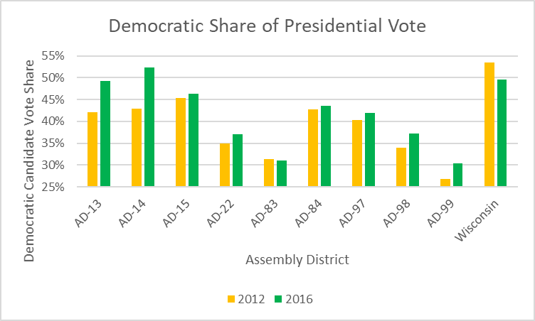 Democratic Share of Presidential Vote
