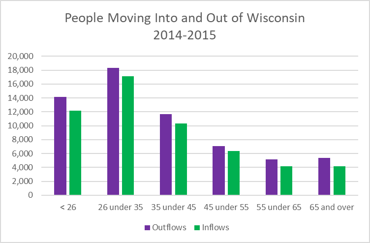 People Moving Into and Out of Wisconsin 2014-2015