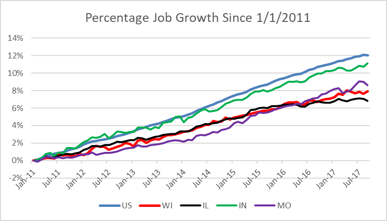 Percentage Job Growth Since 1/1/2011