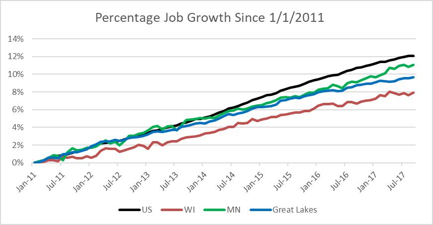 Percentage Job Growth Since 1/1/2011
