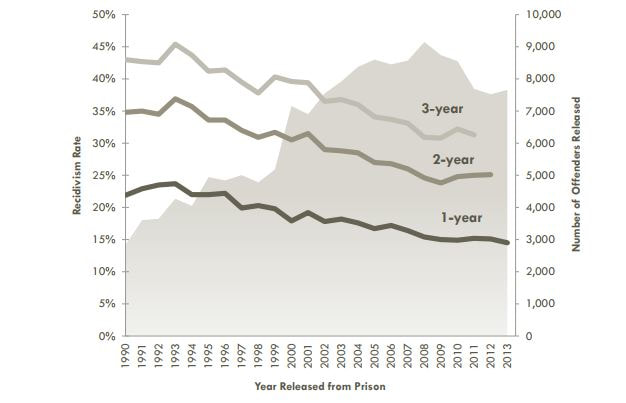 Recidivism is down sharply in Wisconsin. Source: Wisconsin Department of Corrections