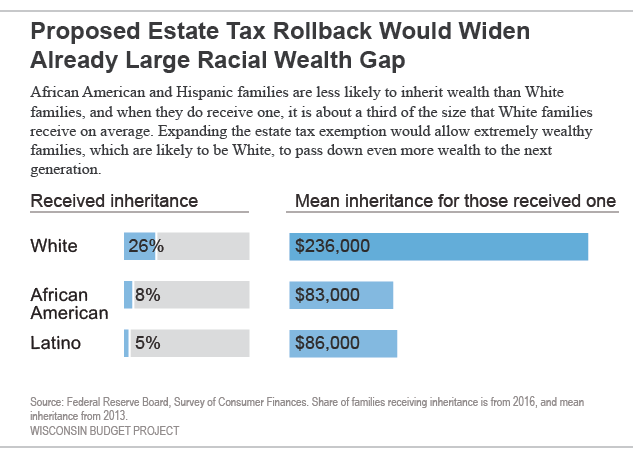 Proposed Estate Tax Rollback Would Widen Already Large Racial Wealth Gap