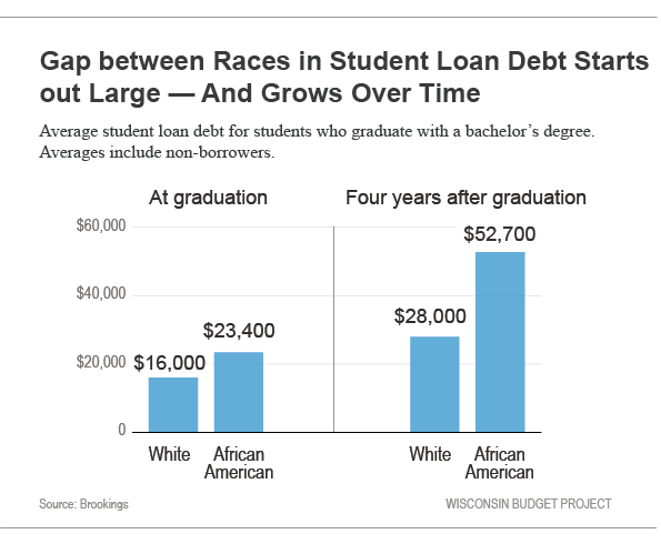 Gap Between Races in Student Loan Debt Starts out Large -- And Grows Over Time