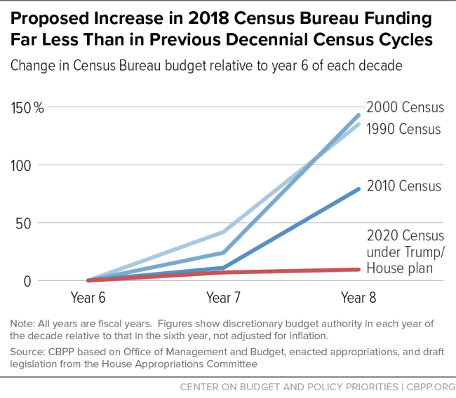 Proposed Increase in 2018 Census Bureau Funding Far Less Than in Previous Decennial Census Cycles