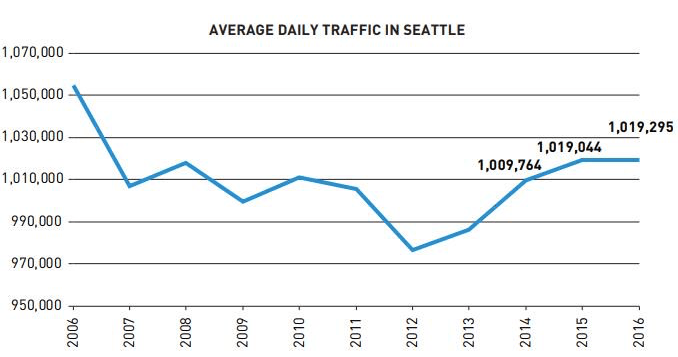 Average Daily Traffic in Seattle