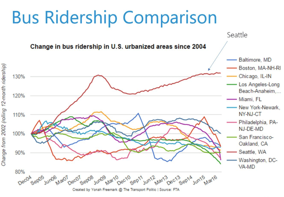 Bus Ridership Comparison