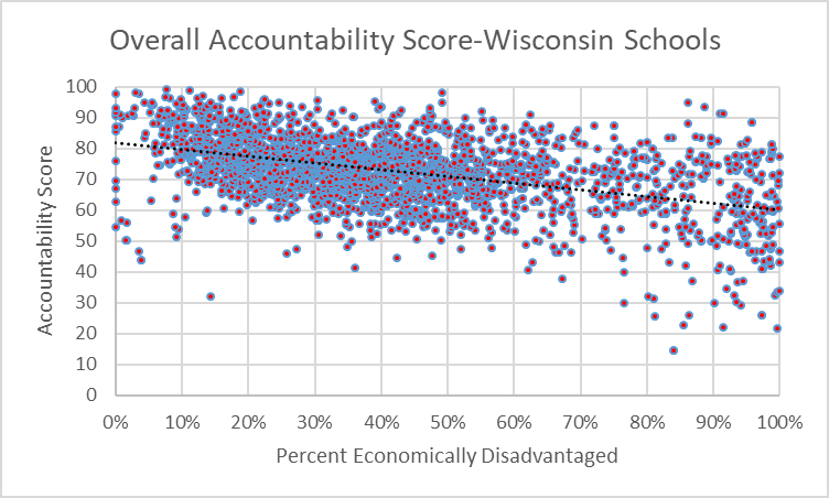 Overall Accountability Score-Wisconsin Schools