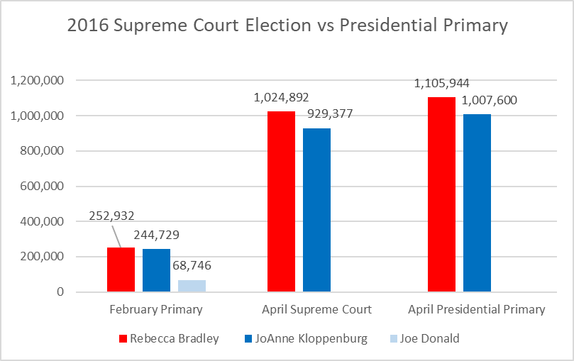 2016 Supreme Court Election vs Presidential Primary