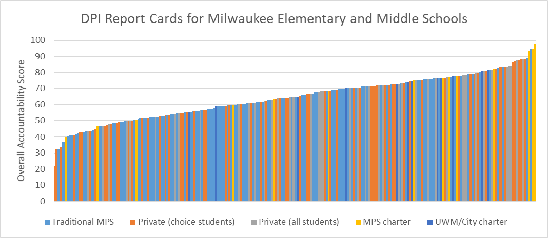 DPI Report Cards for Milwaukee Elementary and Middle Schools