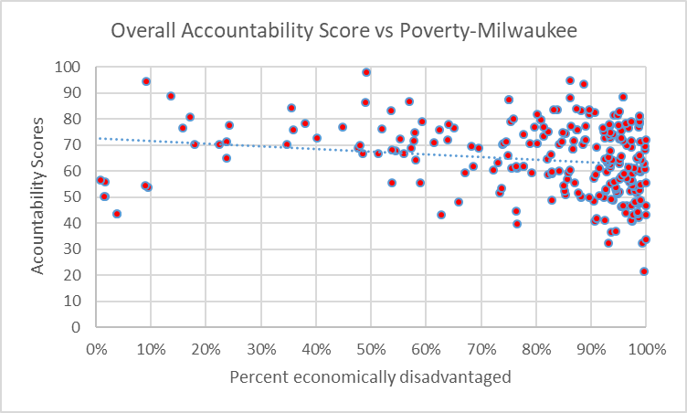 Overall Accountability Score vs Poverty-Milwaukee